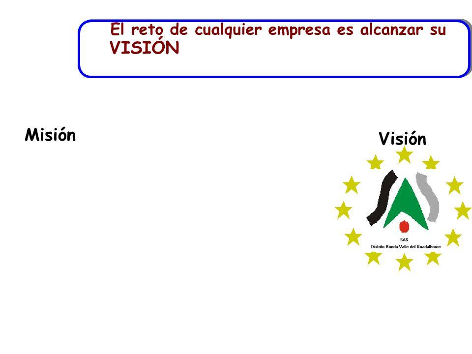El reto de cualquier empresa es alcanzar su VISIÓN Visión Misión