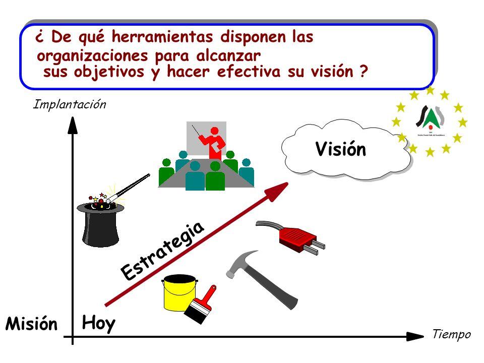 Implantación Tiempo Hoy Visión ¿ De qué herramientas disponen las organizaciones para alcanzar sus objetivos y hacer efectiva su visión ? Estrategia M