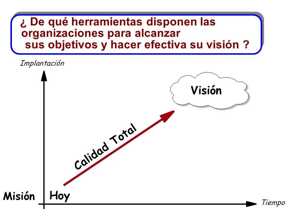 Implantación Tiempo Hoy Visión ¿ De qué herramientas disponen las organizaciones para alcanzar sus objetivos y hacer efectiva su visión ? Calidad Tota