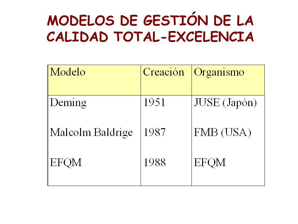 MODELOS DE GESTIÓN DE LA CALIDAD TOTAL-EXCELENCIA