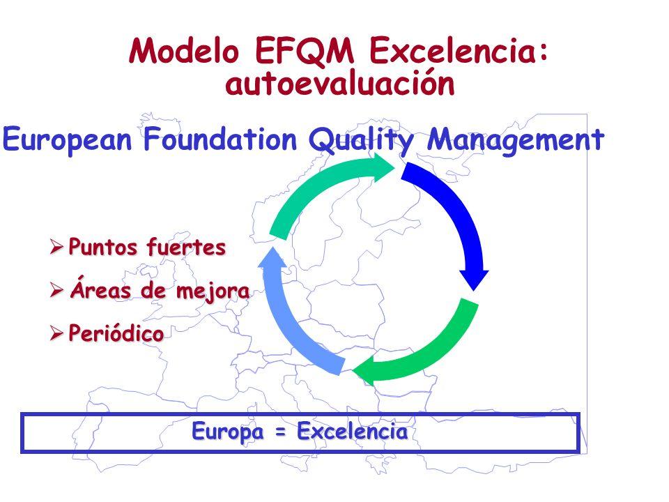 Modelo EFQM Excelencia: autoevaluación European Foundation Quality Management Europa = Excelencia Puntos fuertes Puntos fuertes Áreas de mejora Áreas