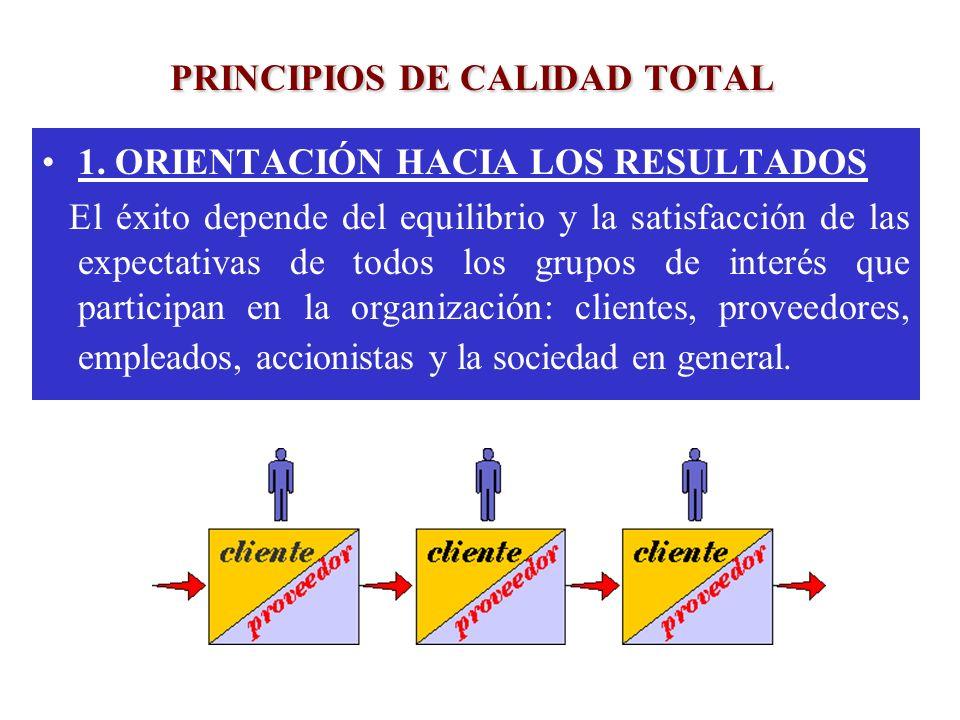 PRINCIPIOS DE CALIDAD TOTAL 1. ORIENTACIÓN HACIA LOS RESULTADOS El éxito depende del equilibrio y la satisfacción de las expectativas de todos los gru