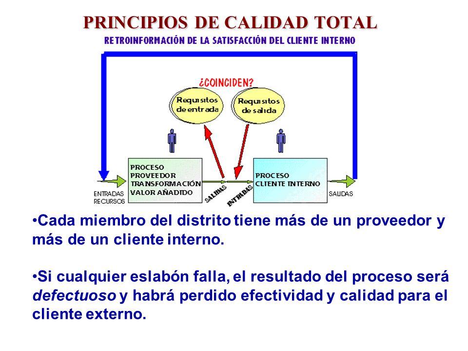 PRINCIPIOS DE CALIDAD TOTAL Cada miembro del distrito tiene más de un proveedor y más de un cliente interno. Si cualquier eslabón falla, el resultado