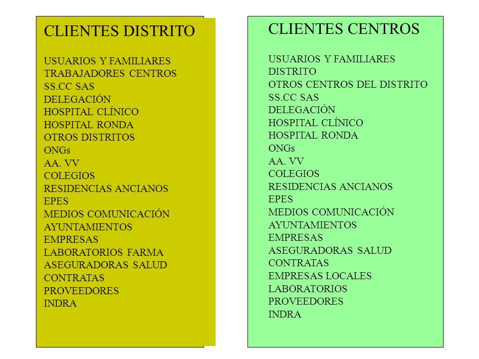 CLIENTES DISTRITO USUARIOS Y FAMILIARES TRABAJADORES CENTROS SS.CC SAS DELEGACIÓN HOSPITAL CLÍNICO HOSPITAL RONDA OTROS DISTRITOS ONGs AA. VV COLEGIOS