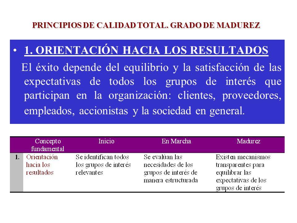 PRINCIPIOS DE CALIDAD TOTAL. GRADO DE MADUREZ 1. ORIENTACIÓN HACIA LOS RESULTADOS El éxito depende del equilibrio y la satisfacción de las expectativa