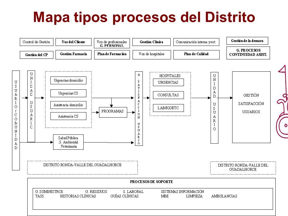 Mapa tipos procesos del Distrito