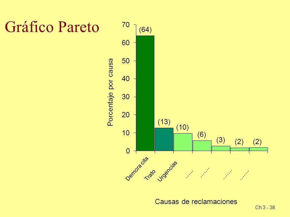 Ch 3 - 38 Gráfico Pareto Porcentaje por causa Causas de reclamaciones …... Urgencias Trato Demora cita ……. 0 10 20 30 40 50 60 70 (64) (13) (10) (6) (