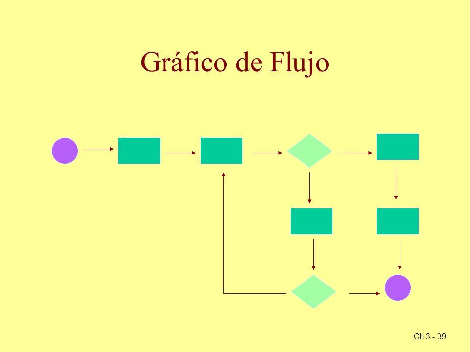 Ch 3 - 39 Gráfico de Flujo