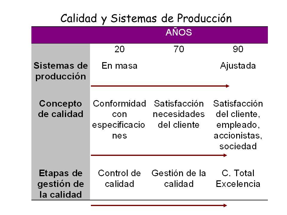 Calidad y Sistemas de Producción