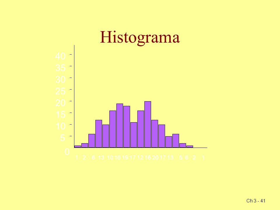 Ch 3 - 41 Histograma 0 5 10 15 20 25 30 35 40 1 2 6 13 10 16 19 17 12 16 20 17 13 5 6 2 1