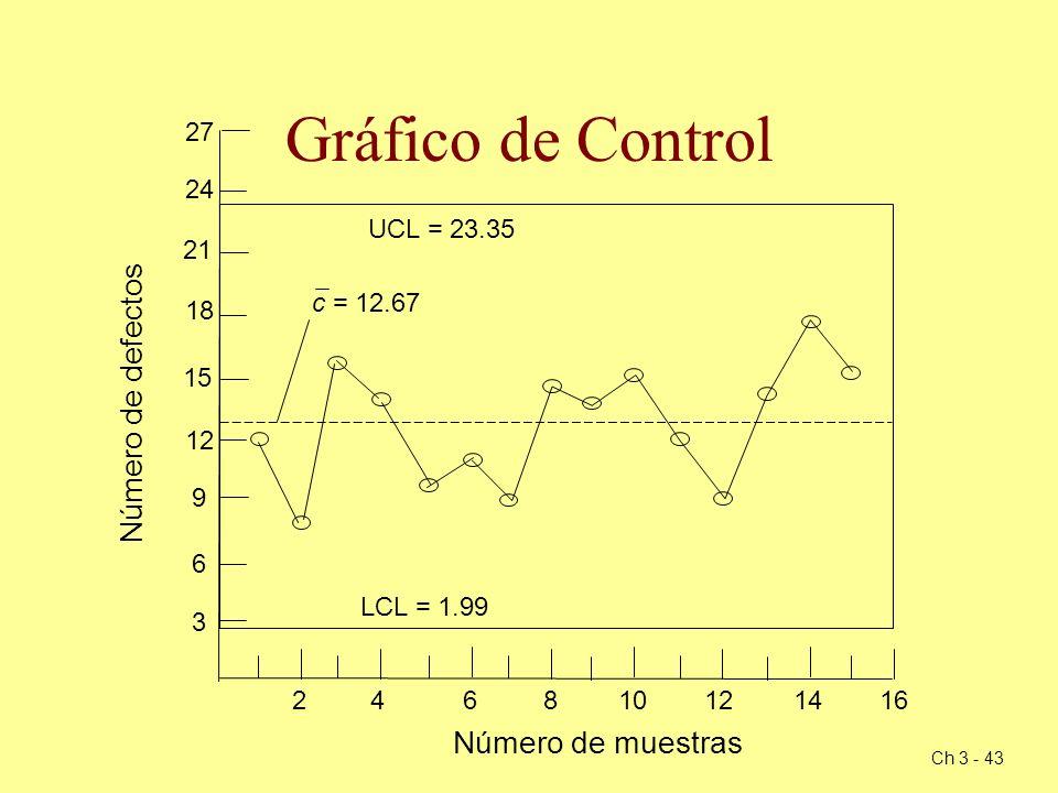 Ch 3 - 43 Gráfico de Control 18 12 6 3 9 15 21 24 27 246810121416 Número de muestras Número de defectos UCL = 23.35 LCL = 1.99 c = 12.67
