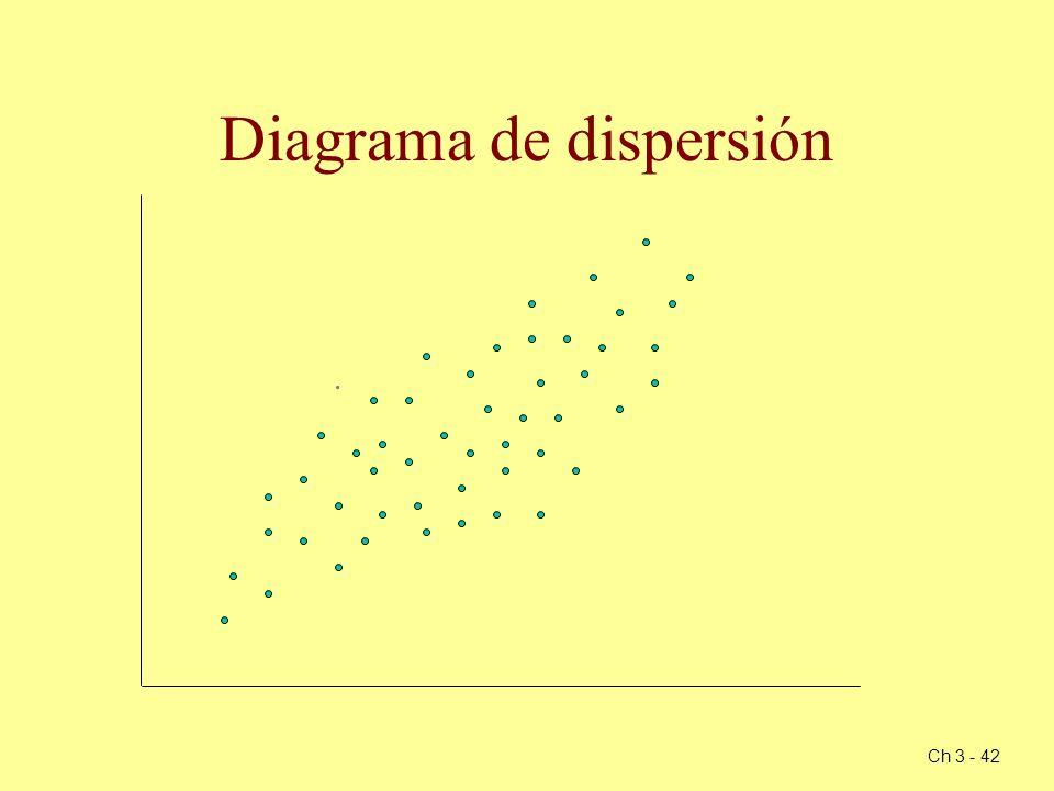 Ch 3 - 42 Diagrama de dispersión.