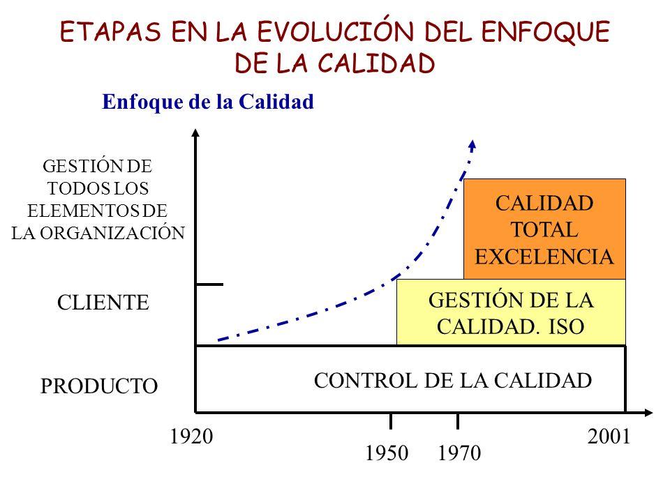 ETAPAS EN LA EVOLUCIÓN DEL ENFOQUE DE LA CALIDAD CALIDAD TOTAL EXCELENCIA GESTIÓN DE LA CALIDAD. ISO Enfoque de la Calidad GESTIÓN DE TODOS LOS ELEMEN
