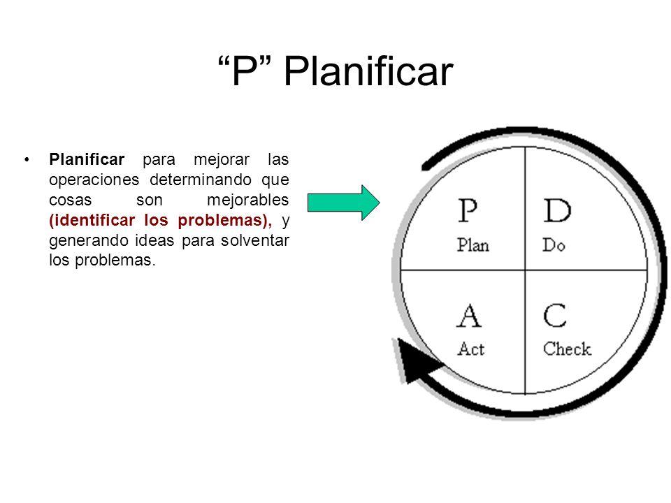 P Planificar Planificar para mejorar las operaciones determinando que cosas son mejorables (identificar los problemas), y generando ideas para solvent