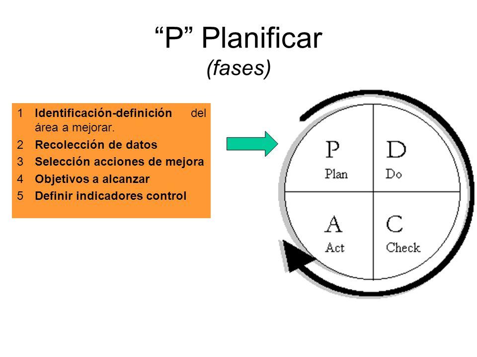 P Planificar (fases) 1Identificación-definición del área a mejorar. 2Recolección de datos 3Selección acciones de mejora 4Objetivos a alcanzar 5Definir