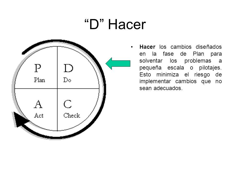 D Hacer Hacer los cambios diseñados en la fase de Plan para solventar los problemas a pequeña escala o pilotajes. Esto minimiza el riesgo de implement