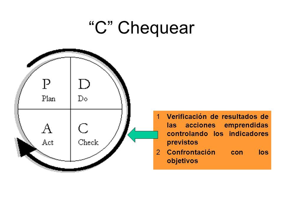 C Chequear 1Verificación de resultados de las acciones emprendidas controlando los indicadores previstos 2Confrontación con los objetivos