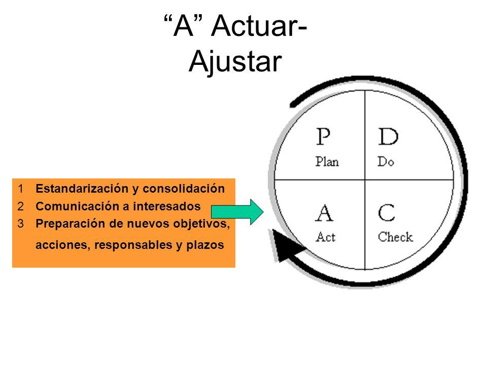 A Actuar- Ajustar 1Estandarización y consolidación 2Comunicación a interesados 3Preparación de nuevos objetivos, acciones, responsables y plazos