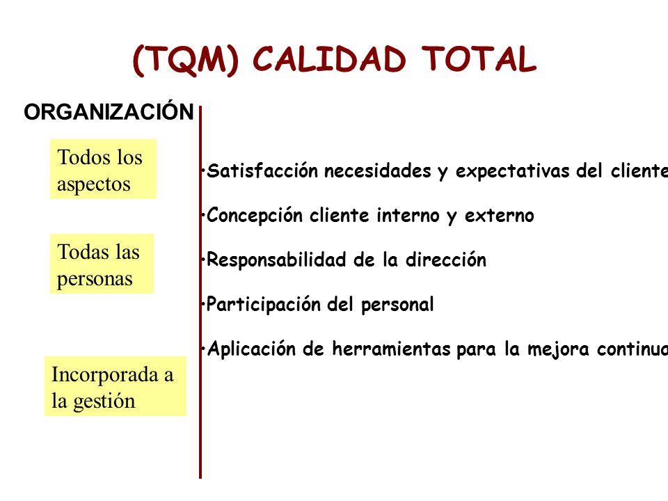 (TQM) CALIDAD TOTAL ORGANIZACIÓN Todos los aspectos Todas las personas Incorporada a la gestión Satisfacción necesidades y expectativas del cliente Co