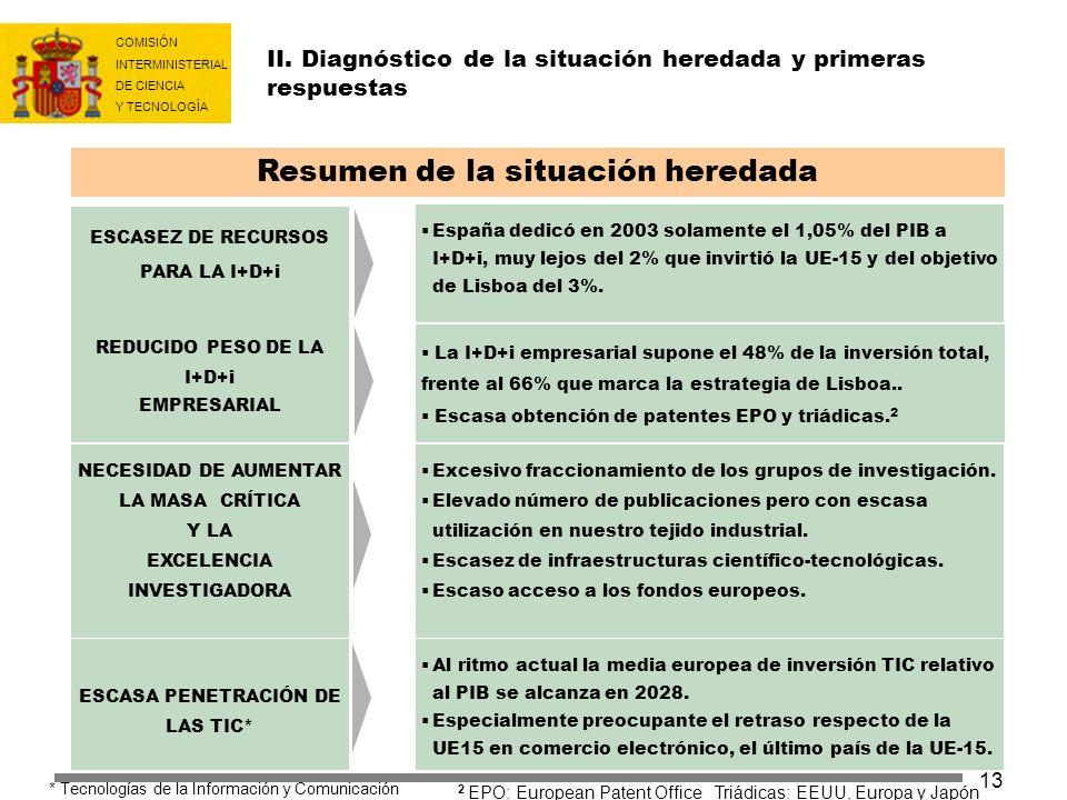 COMISIÓN INTERMINISTERIAL DE CIENCIA Y TECNOLOGÍA 13 II. Diagnóstico de la situación heredada y primeras respuestas REDUCIDO PESO DE LA I+D+i EMPRESAR