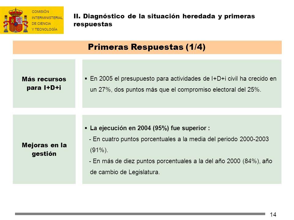 COMISIÓN INTERMINISTERIAL DE CIENCIA Y TECNOLOGÍA 14 II. Diagnóstico de la situación heredada y primeras respuestas Más recursos para I+D+i Primeras R