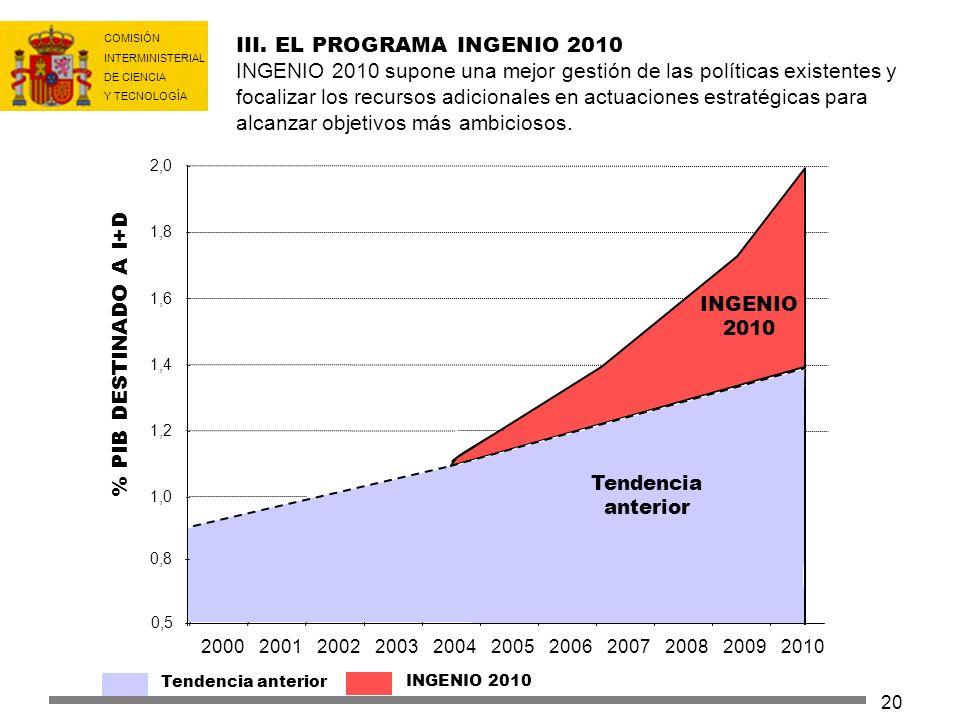 COMISIÓN INTERMINISTERIAL DE CIENCIA Y TECNOLOGÍA 20 III. EL PROGRAMA INGENIO 2010 INGENIO 2010 supone una mejor gestión de las políticas existentes y