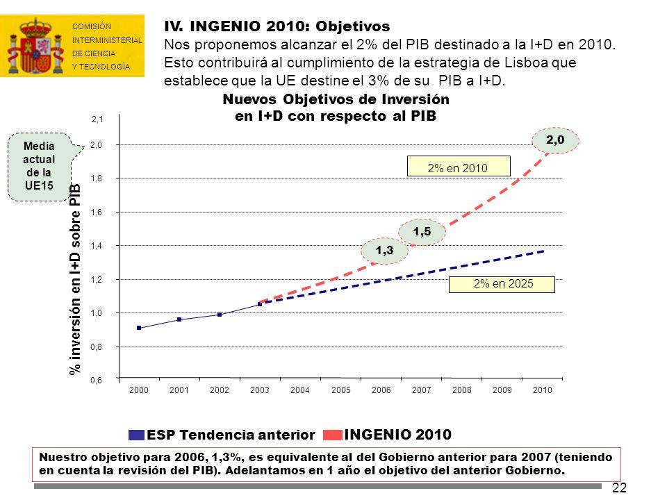 COMISIÓN INTERMINISTERIAL DE CIENCIA Y TECNOLOGÍA 22 IV. INGENIO 2010: Objetivos Nos proponemos alcanzar el 2% del PIB destinado a la I+D en 2010. Est