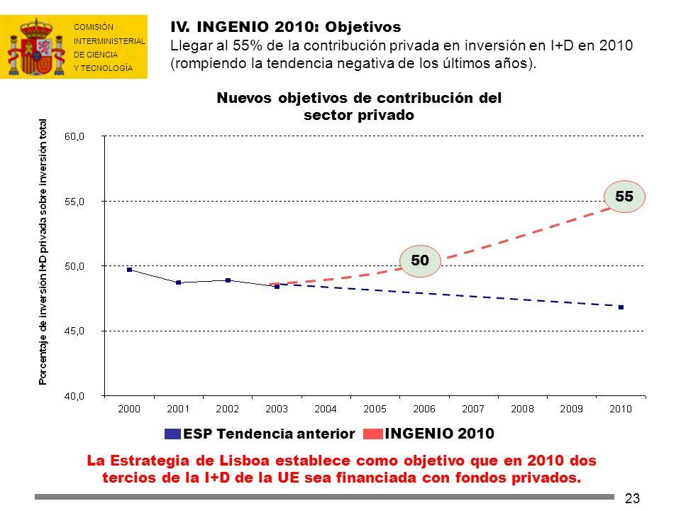 COMISIÓN INTERMINISTERIAL DE CIENCIA Y TECNOLOGÍA 23 IV. INGENIO 2010: Objetivos Llegar al 55% de la contribución privada en inversión en I+D en 2010