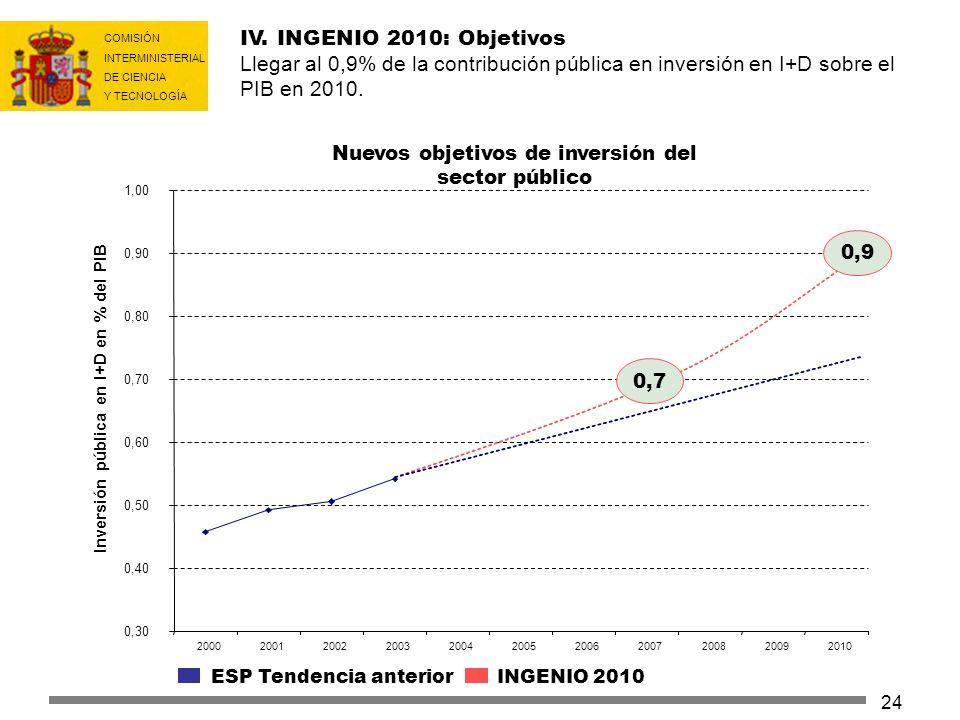 COMISIÓN INTERMINISTERIAL DE CIENCIA Y TECNOLOGÍA 24 ESP Tendencia anterior INGENIO 2010 Nuevos objetivos de inversión del sector público IV. INGENIO