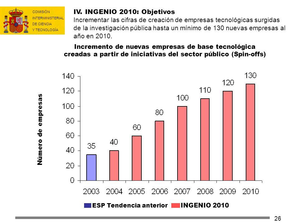 COMISIÓN INTERMINISTERIAL DE CIENCIA Y TECNOLOGÍA 26 IV. INGENIO 2010: Objetivos Incrementar las cifras de creación de empresas tecnológicas surgidas