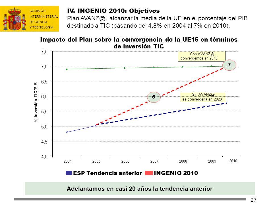 COMISIÓN INTERMINISTERIAL DE CIENCIA Y TECNOLOGÍA 27 Impacto del Plan sobre la convergencia de la UE15 en términos de inversión TIC IV. INGENIO 2010: