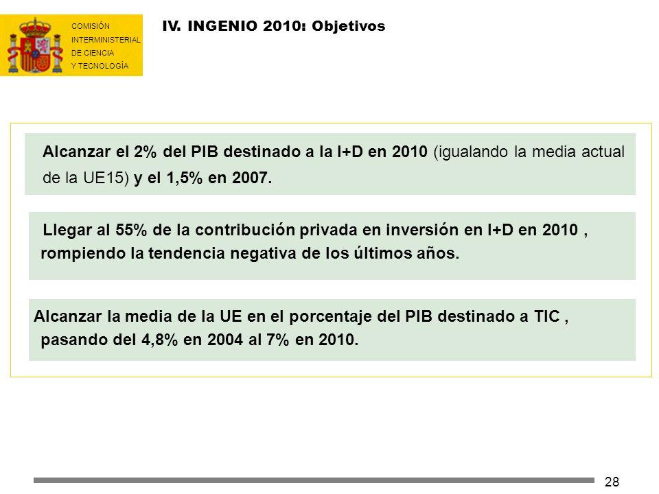 COMISIÓN INTERMINISTERIAL DE CIENCIA Y TECNOLOGÍA 28 IV. INGENIO 2010: Objetivos Alcanzar el 2% del PIB destinado a la I+D en 2010 (igualando la media
