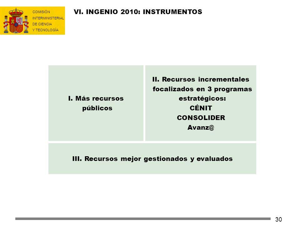 COMISIÓN INTERMINISTERIAL DE CIENCIA Y TECNOLOGÍA 30 II. Recursos incrementales focalizados en 3 programas estratégicos: CÉNIT CONSOLIDER Avanz@ I. Má
