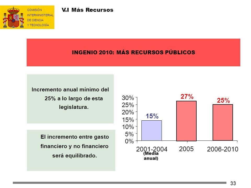 COMISIÓN INTERMINISTERIAL DE CIENCIA Y TECNOLOGÍA 33 III.I Más: Aumento de la Inversión El incremento entre gasto financiero y no financiero será equi