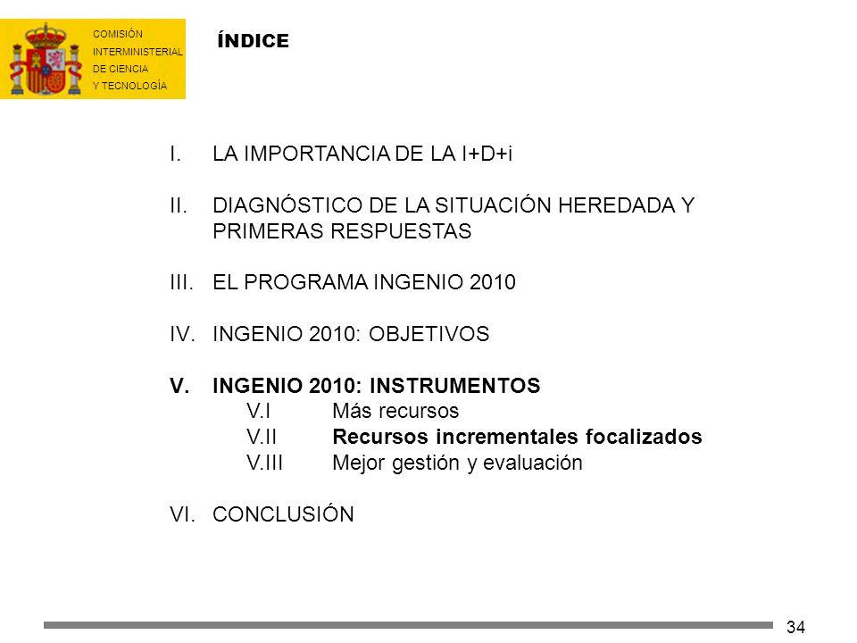 COMISIÓN INTERMINISTERIAL DE CIENCIA Y TECNOLOGÍA 34 ÍNDICE I.LA IMPORTANCIA DE LA I+D+i II.DIAGNÓSTICO DE LA SITUACIÓN HEREDADA Y PRIMERAS RESPUESTAS