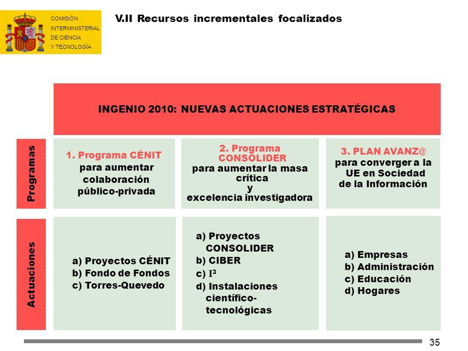 COMISIÓN INTERMINISTERIAL DE CIENCIA Y TECNOLOGÍA 35 INGENIO 2010: NUEVAS ACTUACIONES ESTRATÉGICAS 1. Programa CÉNIT para aumentar colaboración públic