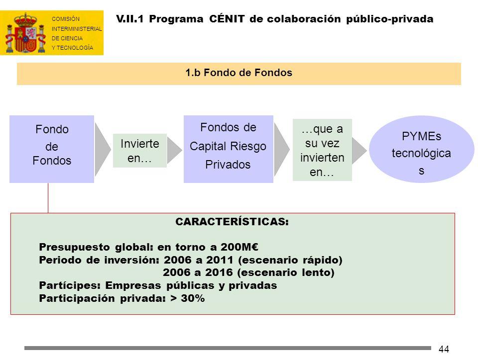 COMISIÓN INTERMINISTERIAL DE CIENCIA Y TECNOLOGÍA 44 V.II.1 Programa CÉNIT de colaboración público-privada 1.b Fondo de Fondos CARACTERÍSTICAS: Presup