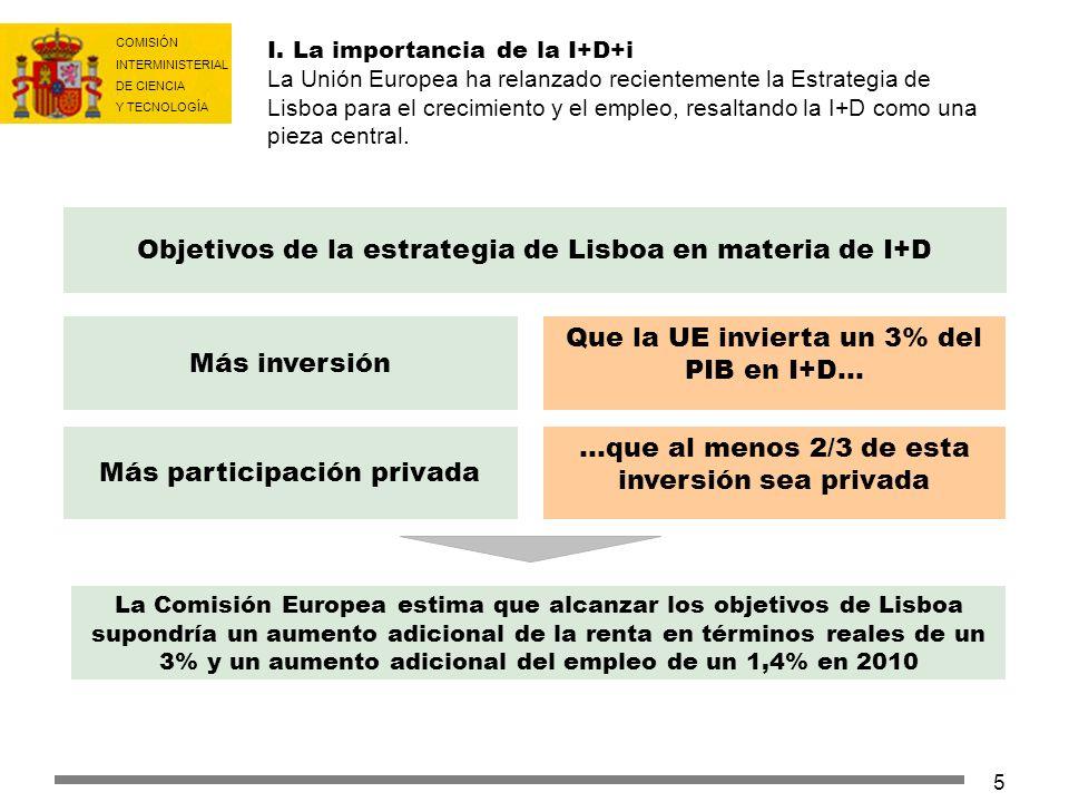 COMISIÓN INTERMINISTERIAL DE CIENCIA Y TECNOLOGÍA 6 ÍNDICE I.LA IMPORTANCIA DE LA I+D+i II.DIAGNÓSTICO DE LA SITUACIÓN HEREDADA Y PRIMERAS RESPUESTAS III.EL PROGRAMA INGENIO 2010 IV.INGENIO 2010: OBJETIVOS V.INGENIO 2010: INSTRUMENTOS V.I Más recursos V.II Recursos incrementales focalizados V.III Mejor gestión y evaluación VI.