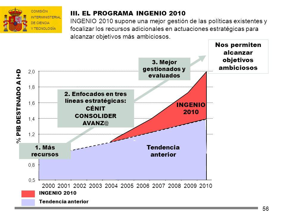 COMISIÓN INTERMINISTERIAL DE CIENCIA Y TECNOLOGÍA 56 0,8 1,0 1,2 1,4 1,6 1,8 2,0 20002001200220032004200520062007200820092010 INGENIO 2010 Tendencia a