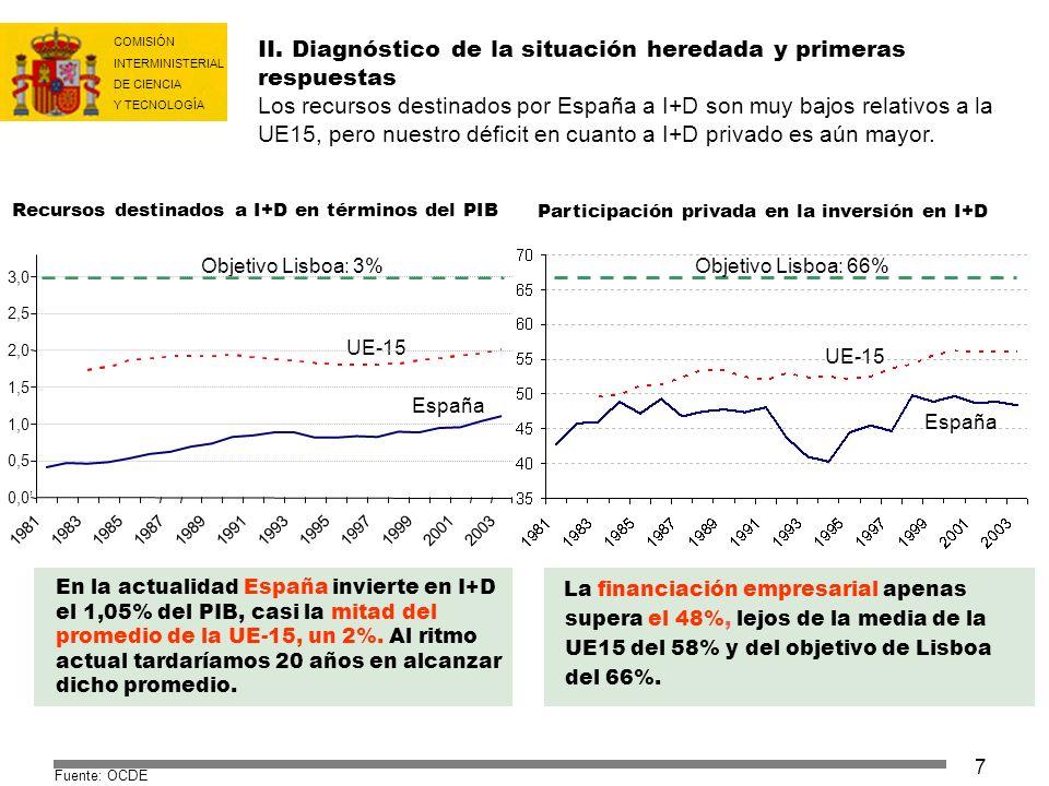 COMISIÓN INTERMINISTERIAL DE CIENCIA Y TECNOLOGÍA 18 ÍNDICE I.LA IMPORTANCIA DE LA I+D+i II.DIAGNÓSTICO DE LA SITUACIÓN HEREDADA Y PRIMERAS RESPUESTAS III.EL PROGRAMA INGENIO 2010 IV.INGENIO 2010: OBJETIVOS V.INGENIO 2010: INSTRUMENTOS V.I Más recursos V.II Recursos incrementales focalizados V.III Mejor gestión y evaluación VI.