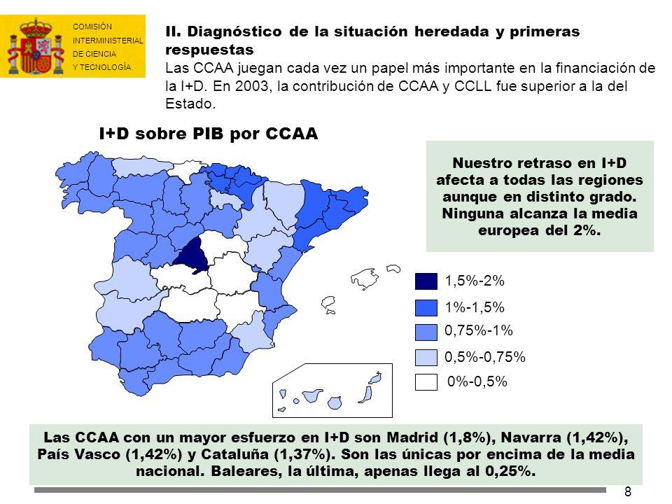 COMISIÓN INTERMINISTERIAL DE CIENCIA Y TECNOLOGÍA 8 Las CCAA con un mayor esfuerzo en I+D son Madrid (1,8%), Navarra (1,42%), País Vasco (1,42%) y Cat