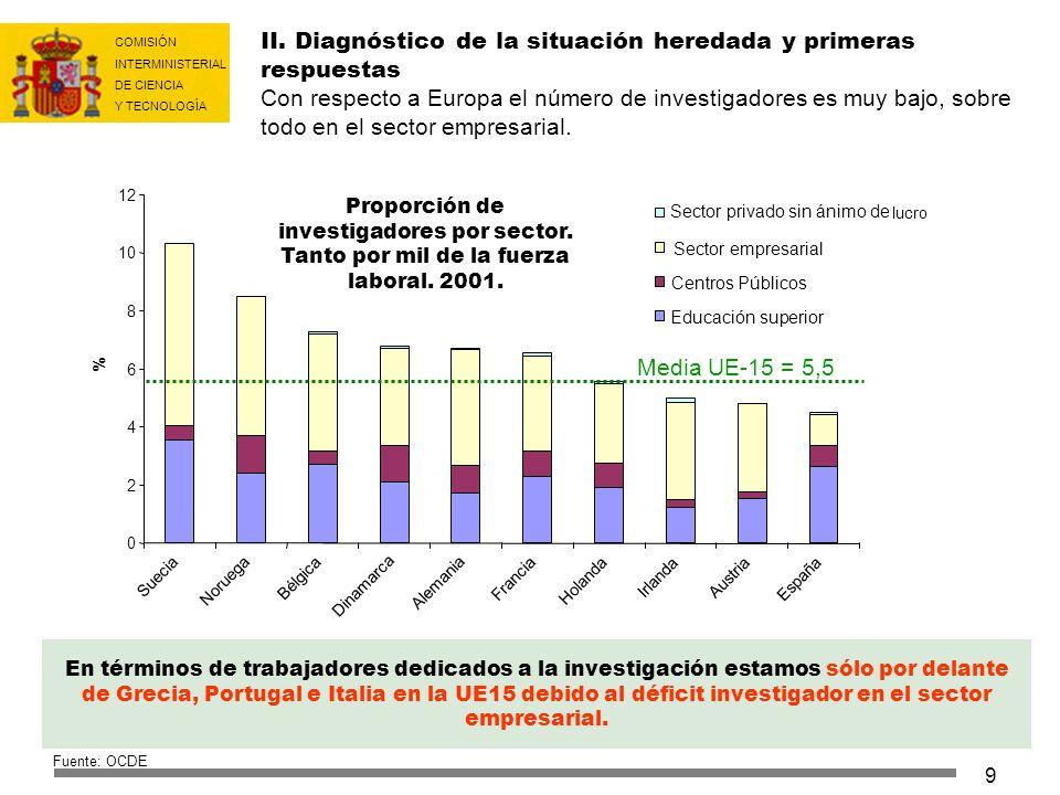 COMISIÓN INTERMINISTERIAL DE CIENCIA Y TECNOLOGÍA 40 INSTRUMENTOS TRADICIONALES Proyectos específicos.