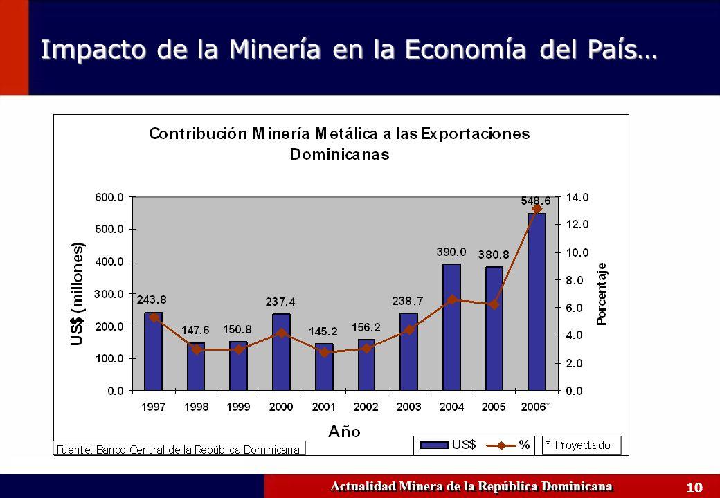 10 Actualidad Minera de la República Dominicana Impacto de la Minería en la Economía del País…