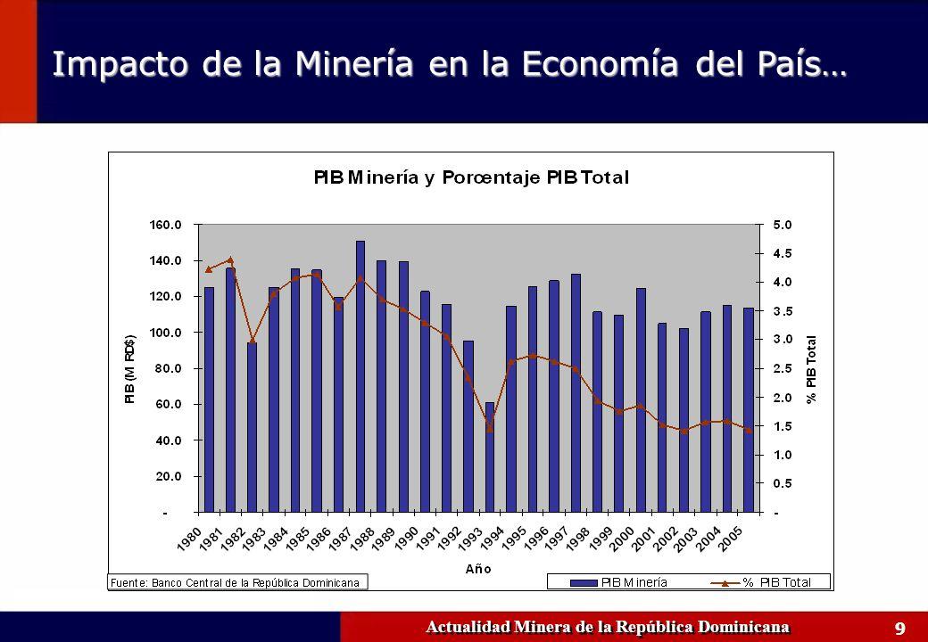 9 Impacto de la Minería en la Economía del País… Actualidad Minera de la República Dominicana