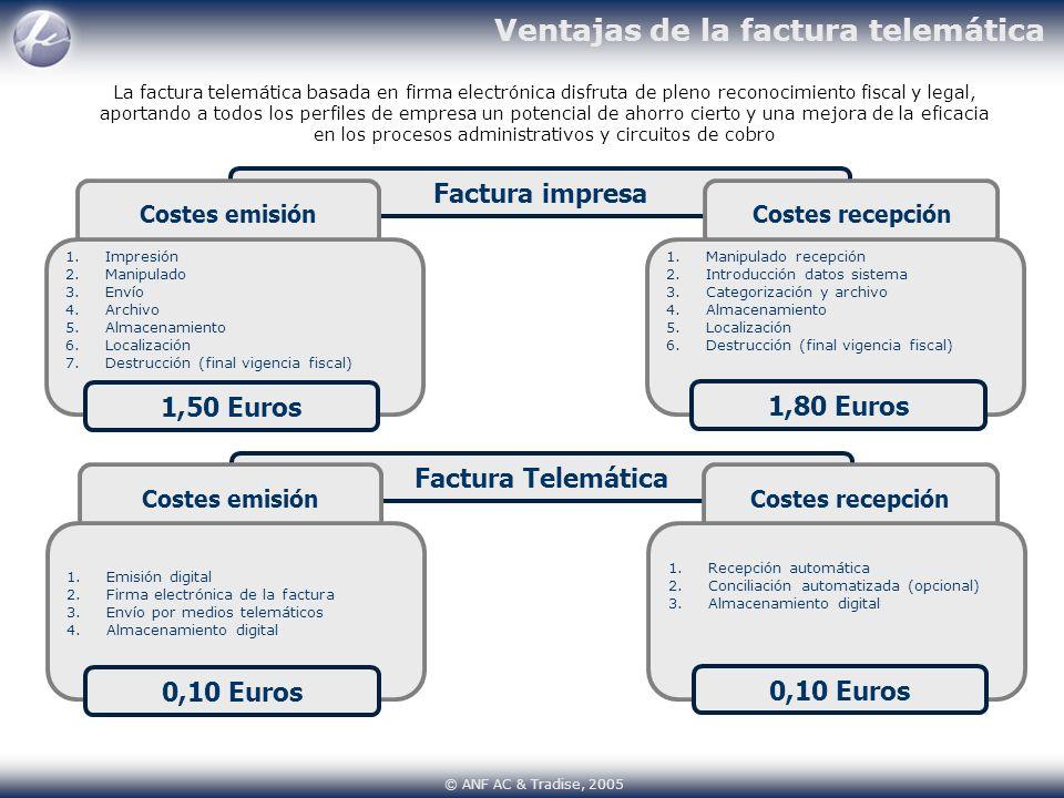 Ventajas de la factura telemática Factura impresa Costes recepciónCostes emisión La factura telemática basada en firma electrónica disfruta de pleno r
