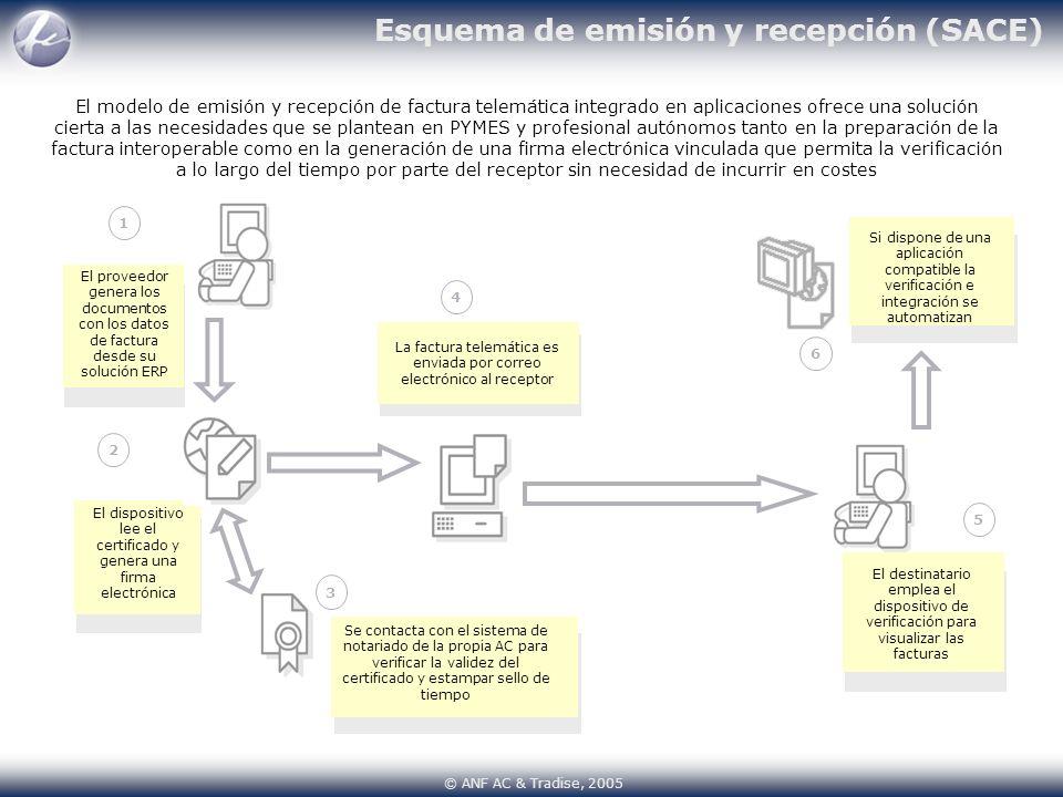 El modelo de emisión y recepción de factura telemática integrado en aplicaciones ofrece una solución cierta a las necesidades que se plantean en PYMES