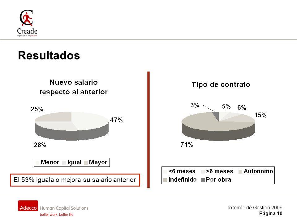 Informe de Gestión 2006 Página 10 Resultados El 53% iguala o mejora su salario anterior