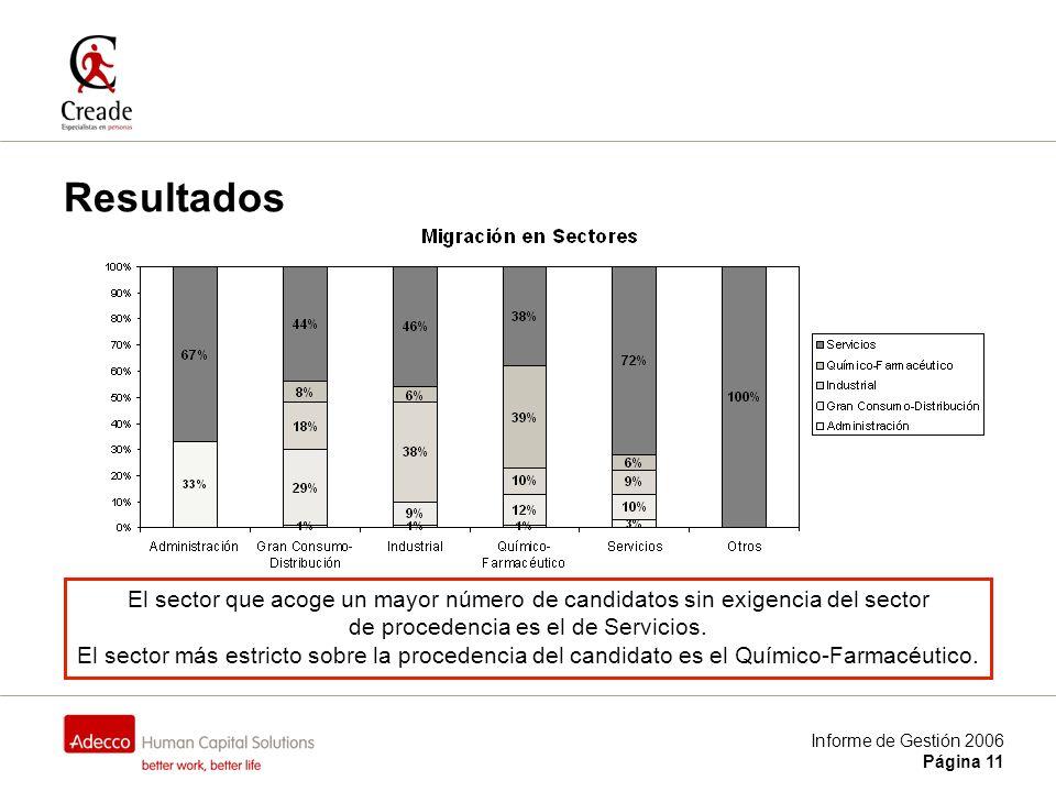 Informe de Gestión 2006 Página 11 Resultados El sector que acoge un mayor número de candidatos sin exigencia del sector de procedencia es el de Servicios.