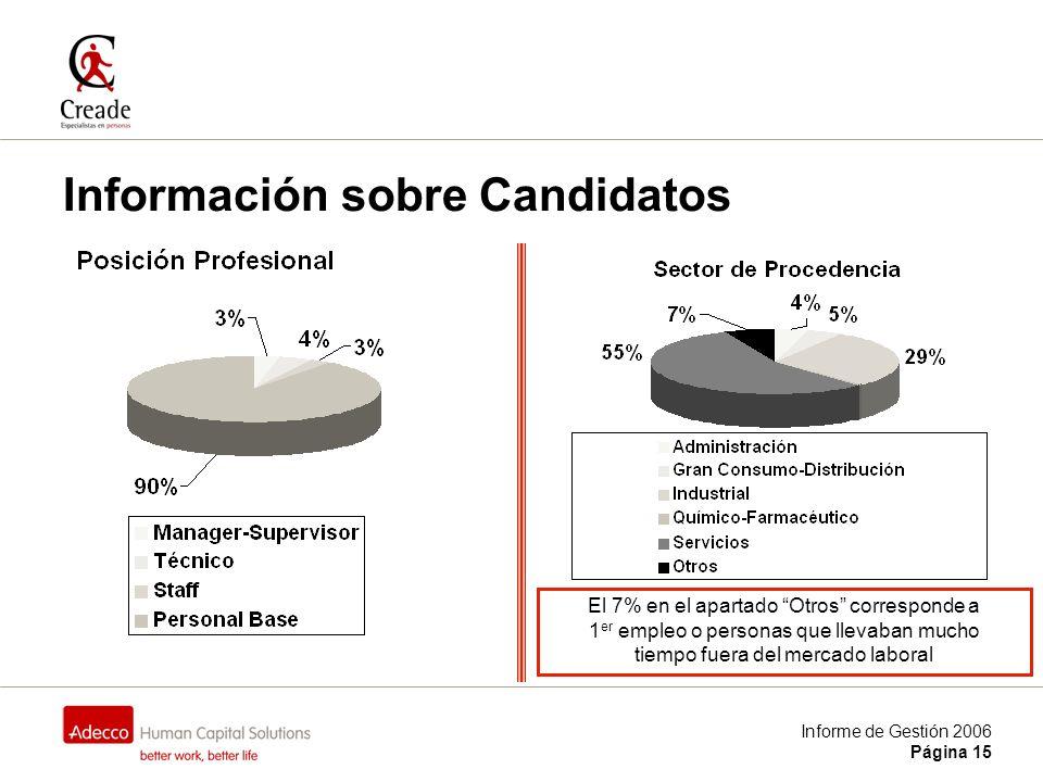 Informe de Gestión 2006 Página 15 Información sobre Candidatos El 7% en el apartado Otros corresponde a 1 er empleo o personas que llevaban mucho tiempo fuera del mercado laboral