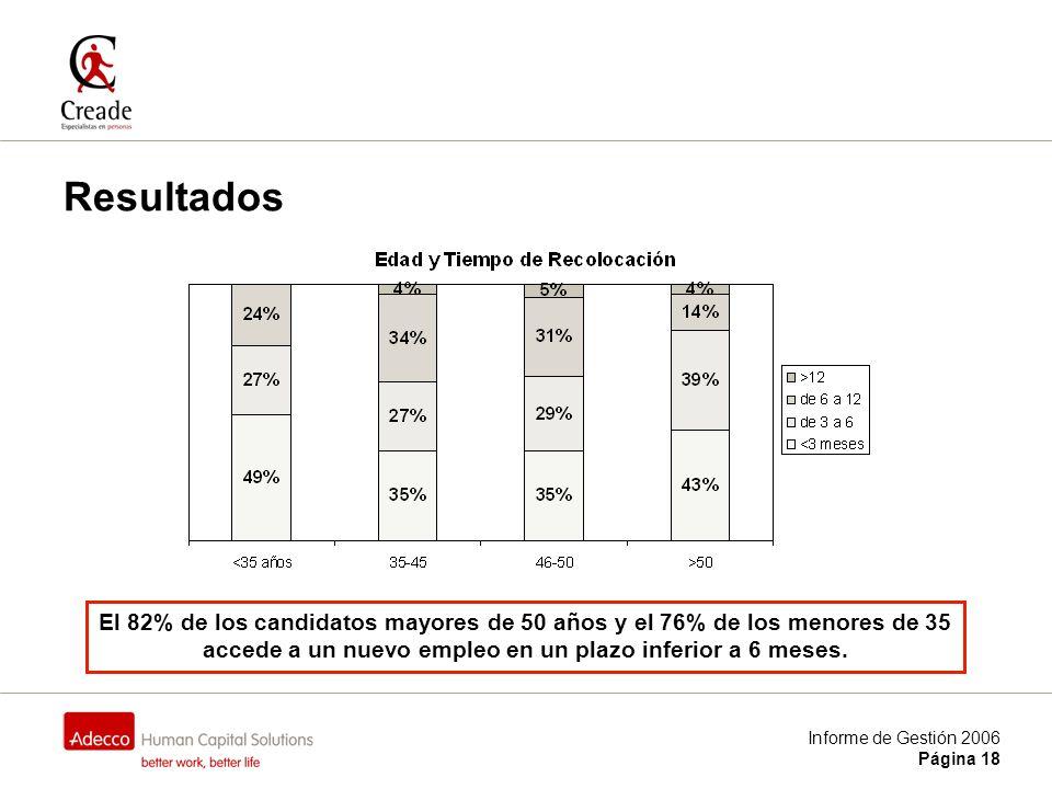 Informe de Gestión 2006 Página 18 Resultados El 82% de los candidatos mayores de 50 años y el 76% de los menores de 35 accede a un nuevo empleo en un plazo inferior a 6 meses.